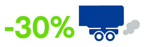 30% reduction in GHG emissions for HGVs